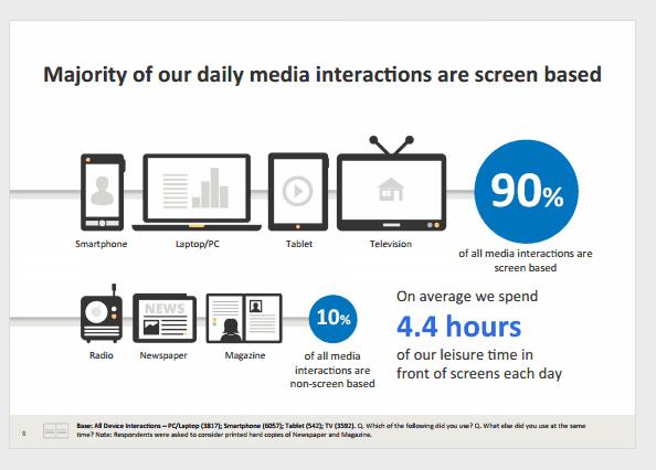 90-percent-of-media-interactions
