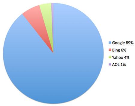 Google dominates local Internet searches