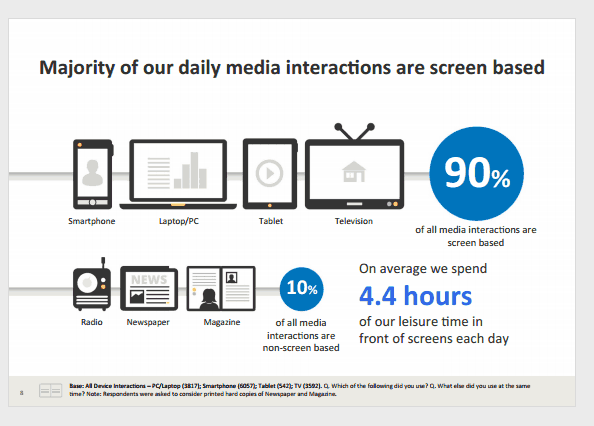 90-percent-of-media-interactions